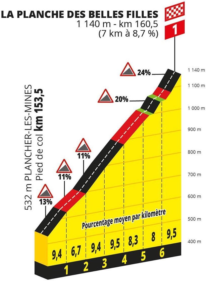 Tour de France La Planche des Belles Filles