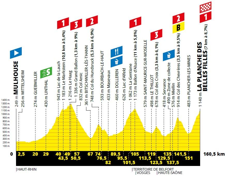 Tour de France Etappenvorschau La Planche de belles filles