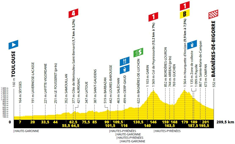 Tour de France Etappenvorschau 12. etappe