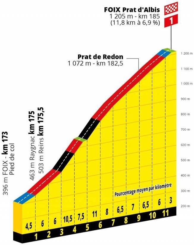 Tour de France Etappenvorschau