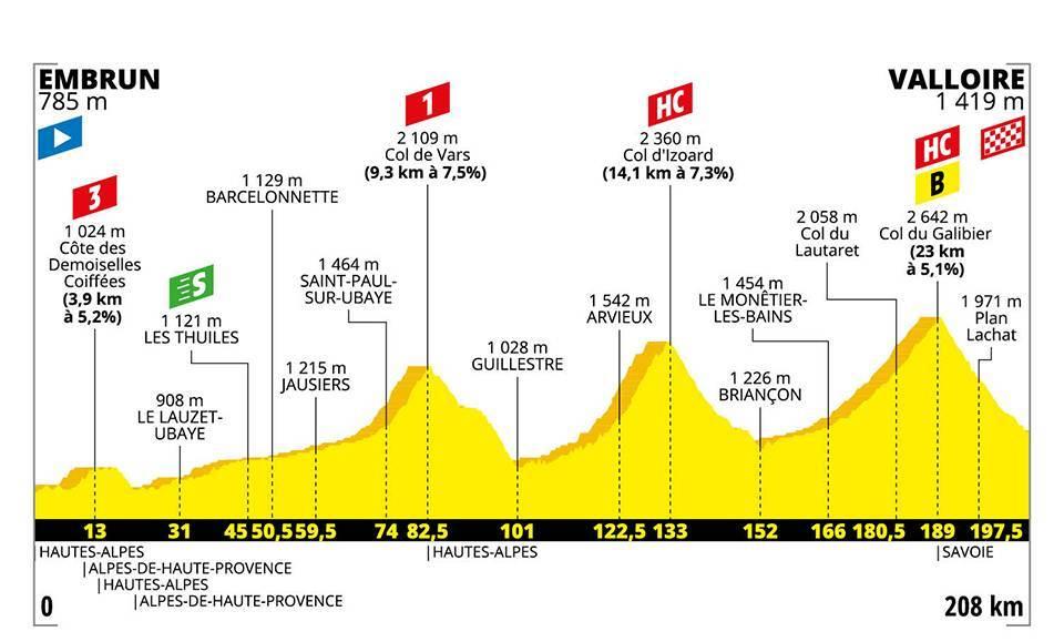 Tour de France Etappenvorschau 18. Etappe Alpen