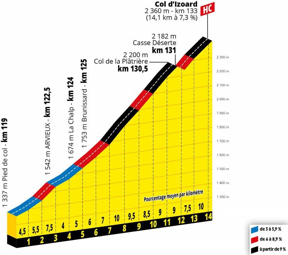 Tour de France Etappenvorschau Izoard
