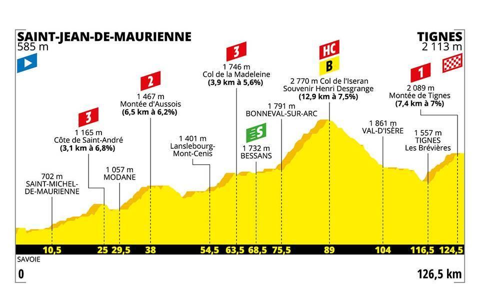 Tour de France Etappenvorschau 19. Etappe