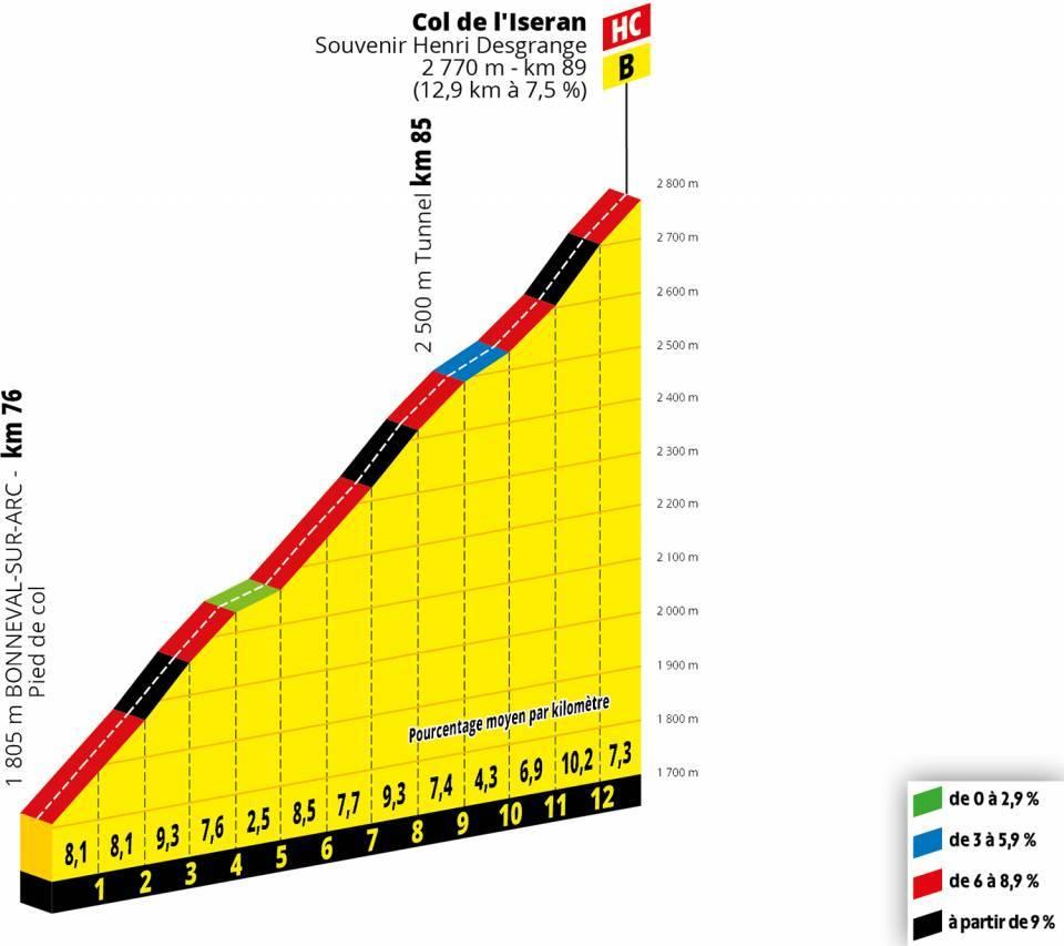 Tour de France Iseran Etappenvorschau 19. Etappe