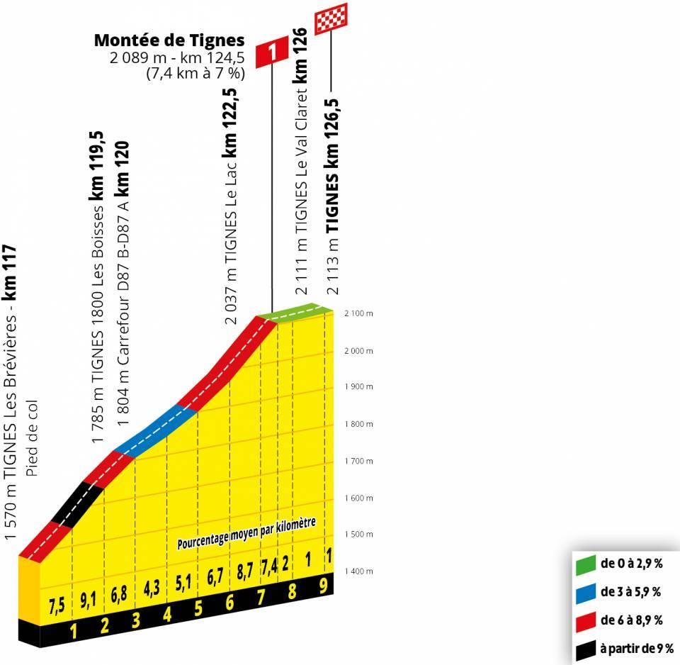 Tour de France TIgnes Etappenvorschau 19. Etappe