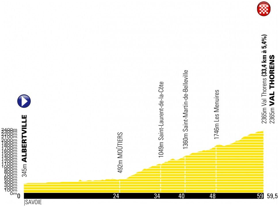 buchmann Tour de France Streckenänderung 20. Etappe Val Thorens