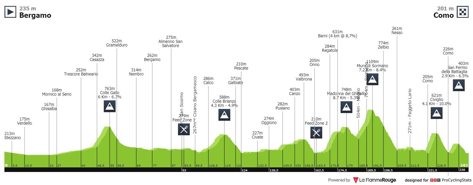Lombardei-Rundfahrt Vorschau