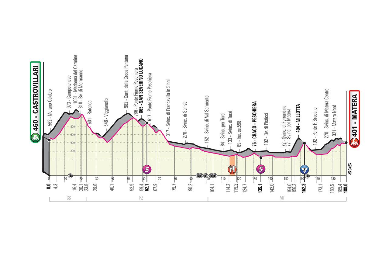Giro d'Italia 2020 Etappenprofile