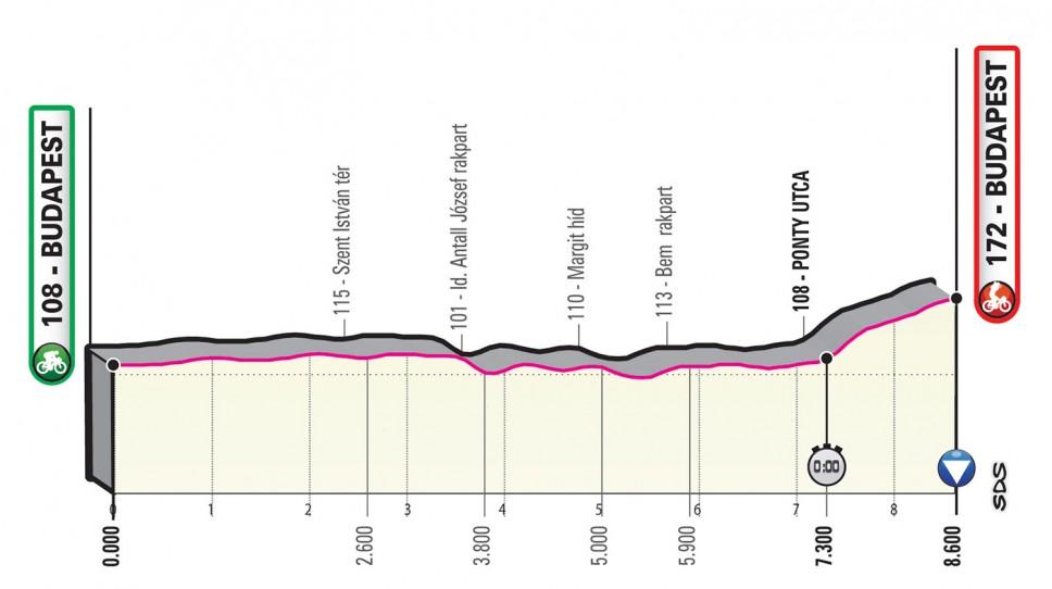 Giro d'Italia 2020 Etappe 1