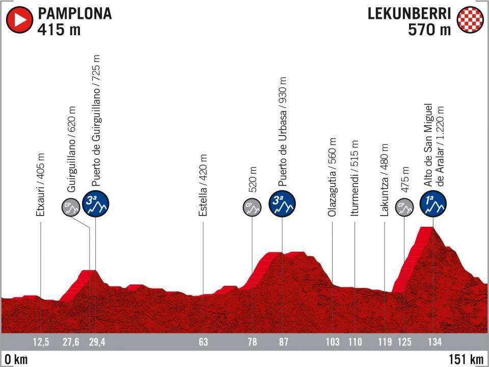Vuelta a Espana 2020 Etappenproifle