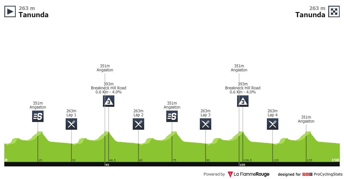 Tour Down Under Etappe 1
