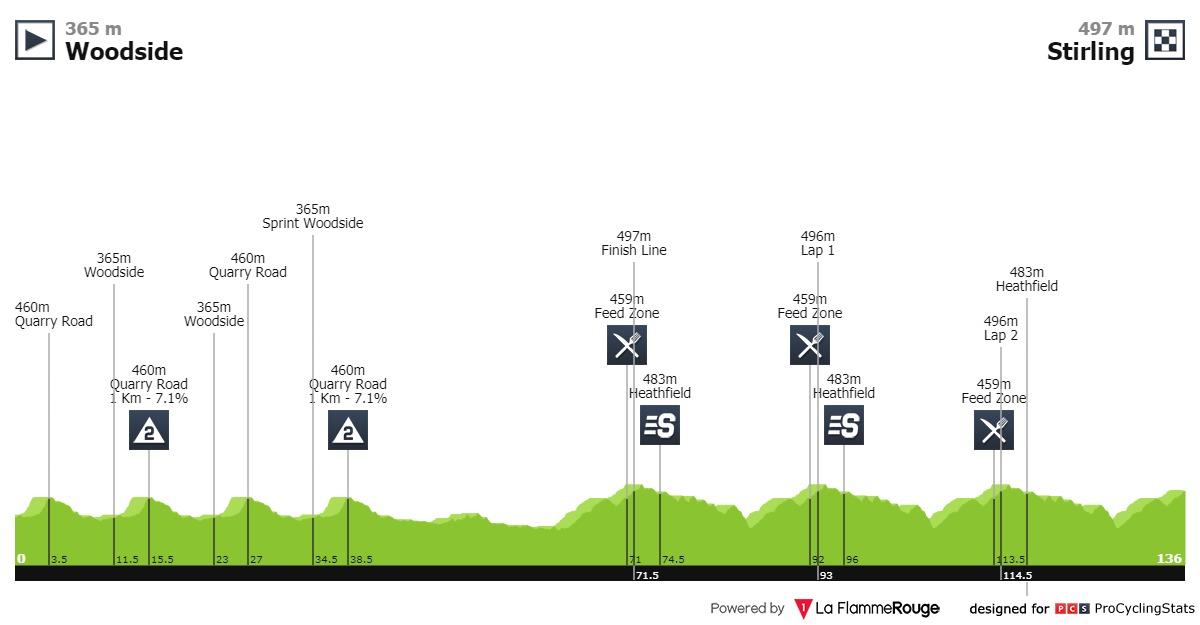 Tour Down Under Etappe 2