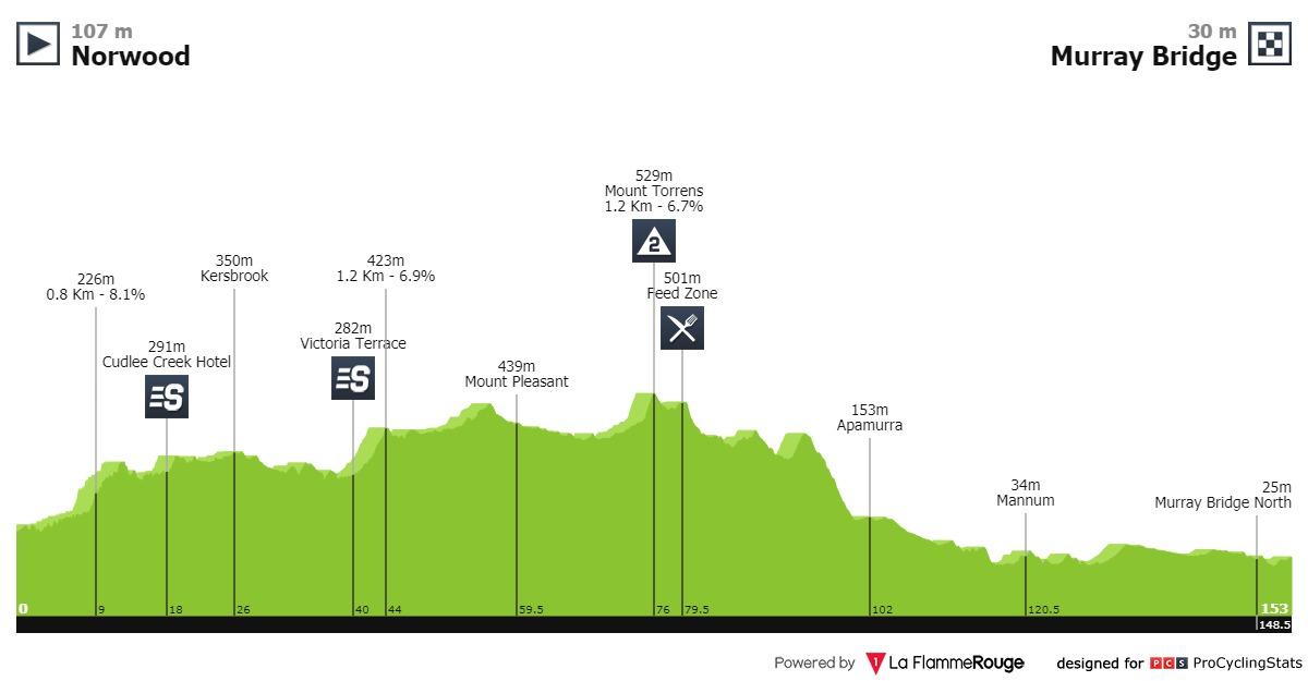 Ewan Tour Down Under Etappe 4