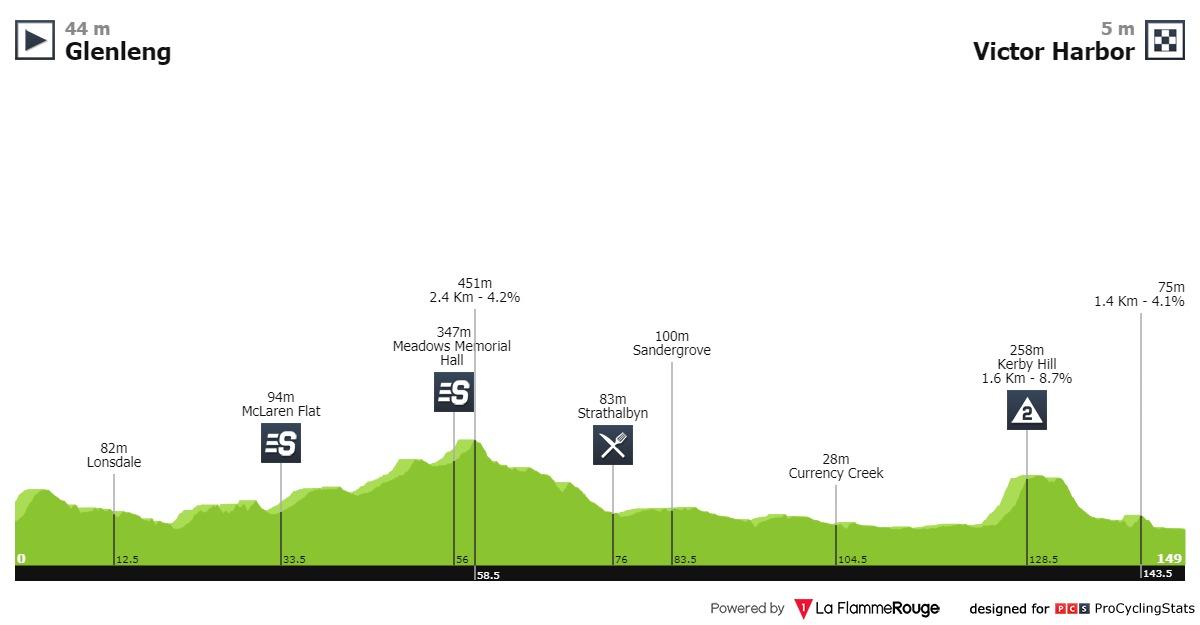 Impey Nizzolo Tour Down Under Etappe 5