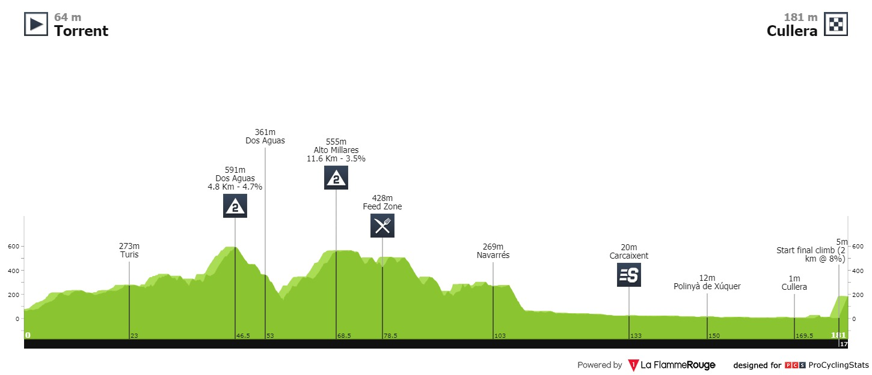 Pogacar Valverde Valencia-Rundfahrt