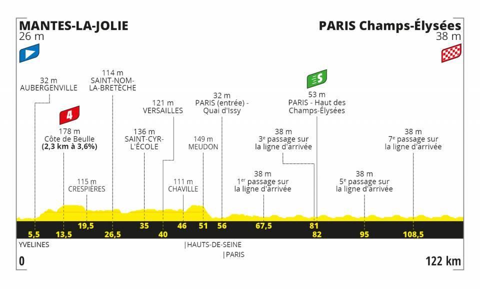 Caleb Ewan Tour de France 2020 Etappen