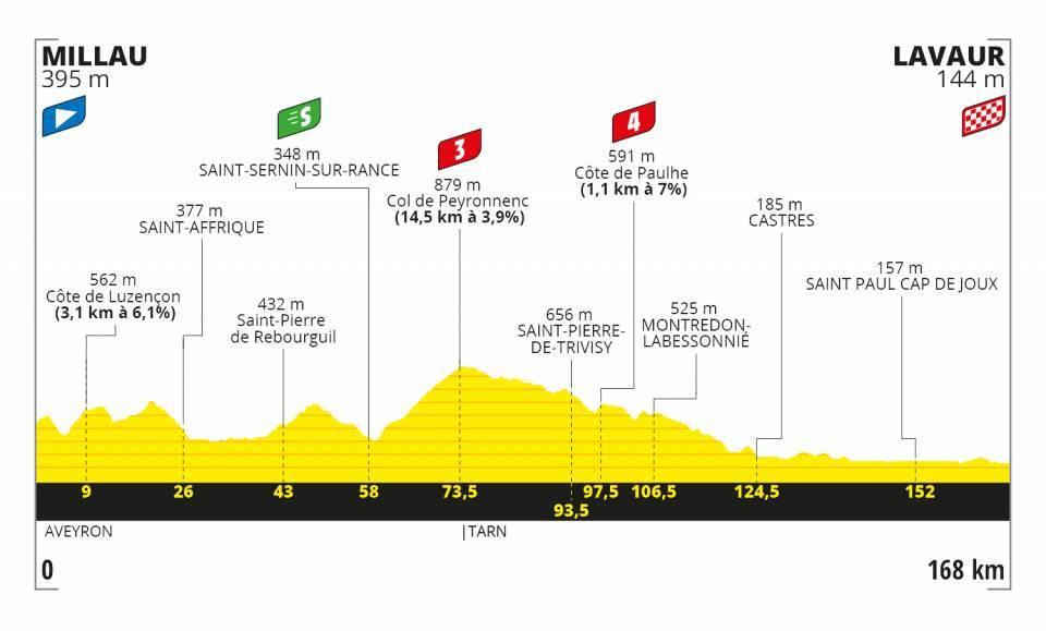 Bora - hansgrohe Tour de France 2020 Etappen