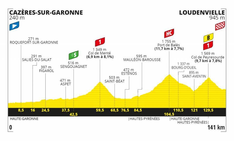 Peters Tour de France 2020 Etappen