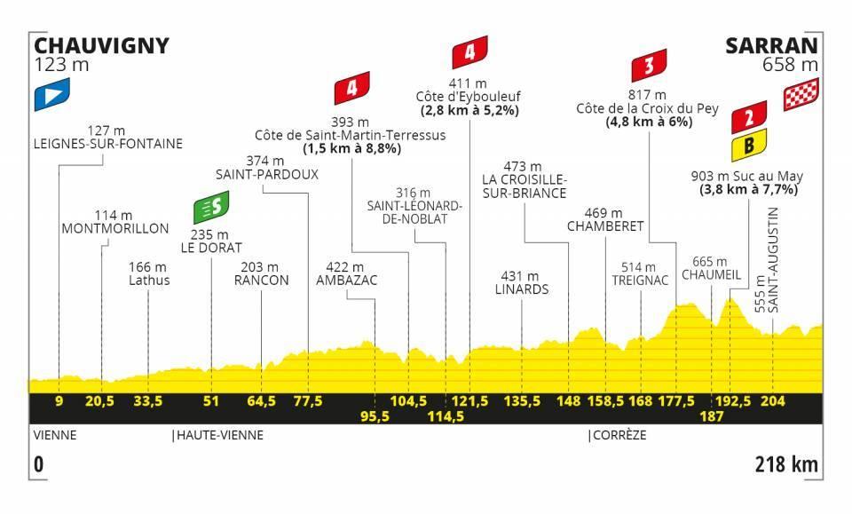 Thomas De Gendt Tour de France 2020 Etappen