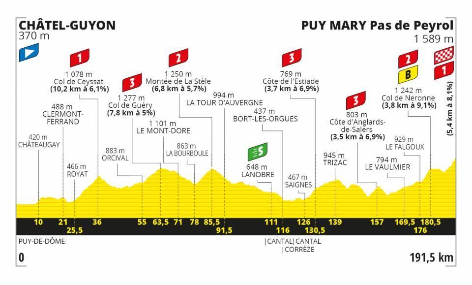 Martinez Tour de France 2020 Etappen