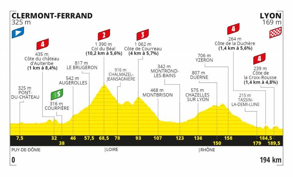 Kragh AndersenTour de France 2020 Etappen