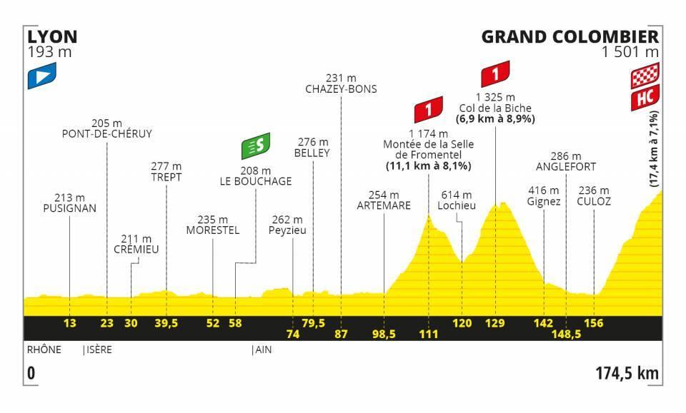 Pogacar Tour de France 2020 Etappen