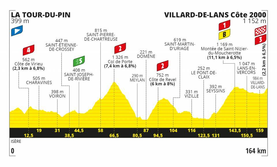 Kämna Tour de France 2020 Etappen