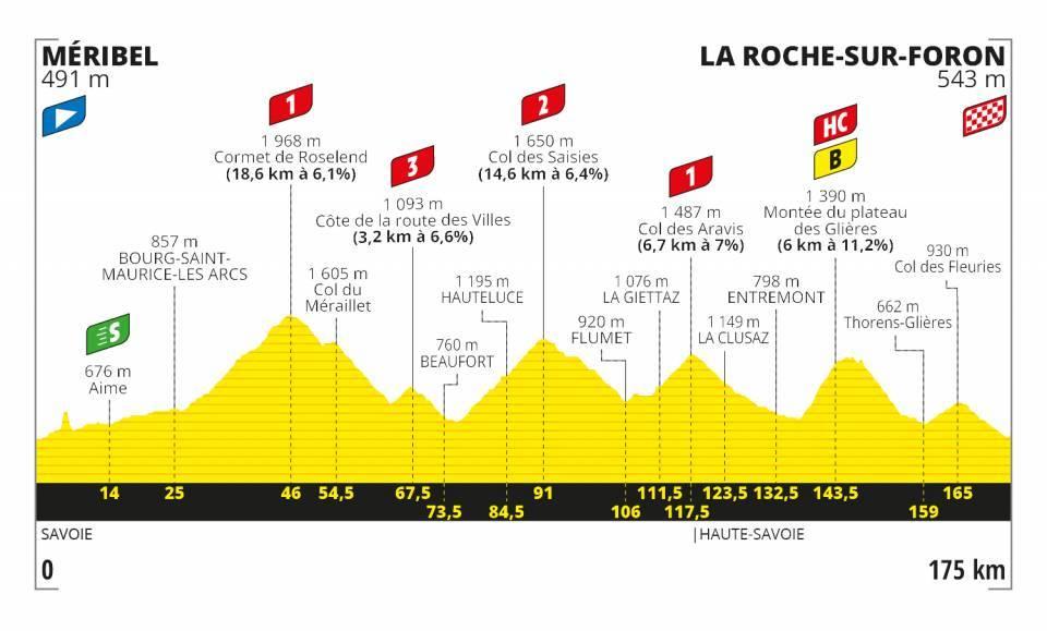 Tour de France 2020 Etappen