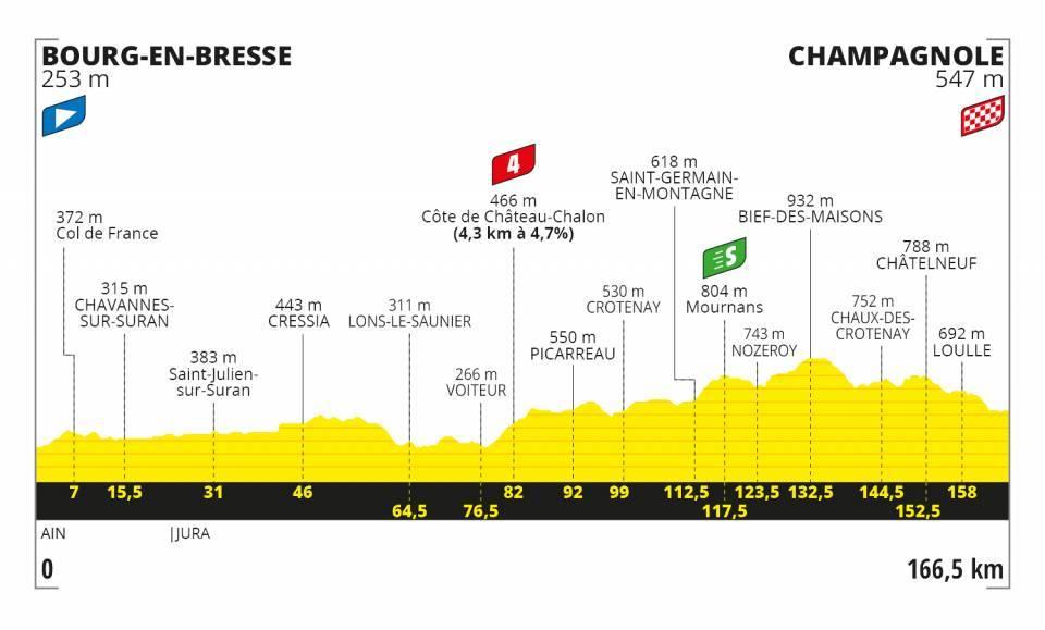 Peter Sagan Tour de France 2020 Etappen
