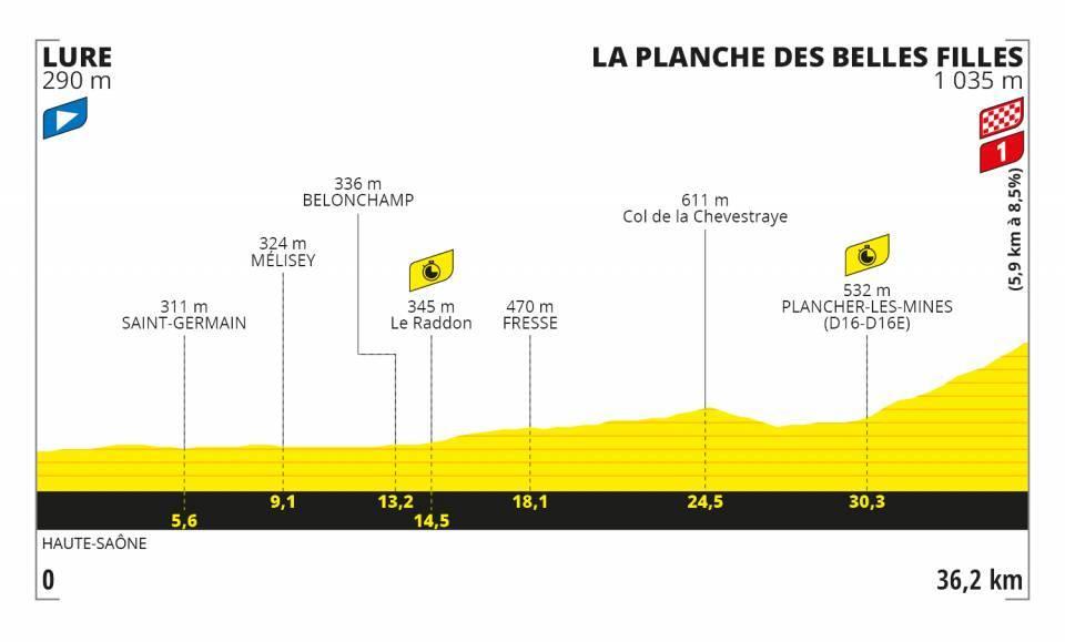 Roglic Tour de France 2020 Etappen
