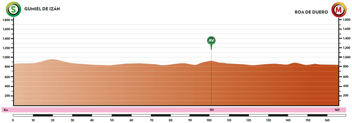 Sam Bennett Vuelta a Burgos 2020 Etappenprofil