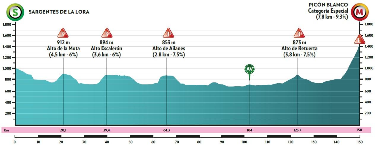 Evenepoel Vuelta a Burgos 2020 Etappenprofil