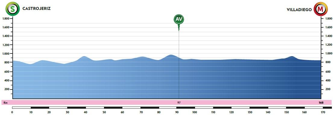 Gaviria Vuelta a Burgos 2020 Etappenprofil