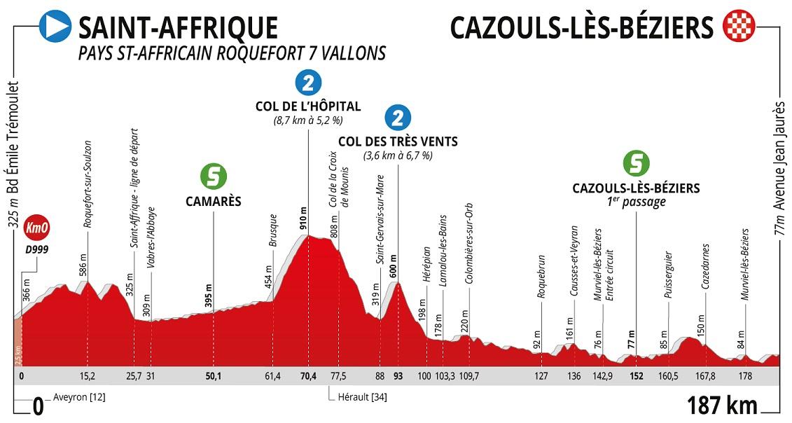 Coquard Route d'Occitanie