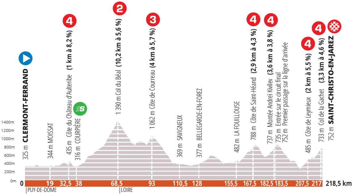 Wout van Aert Critérium du Dauphiné