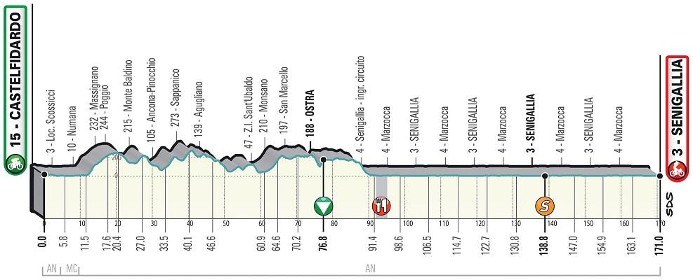Ackermann Merlier Tirreno - Adriatico