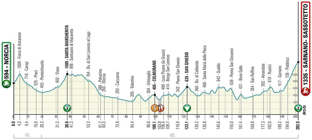 Simon Yates Tirreno Adriatico