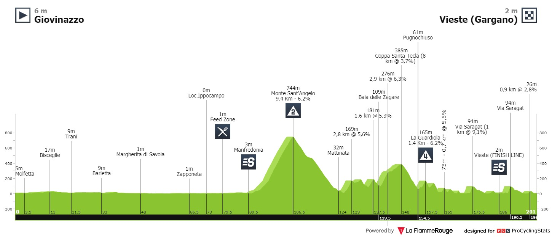 Giro d'Italia Sagan