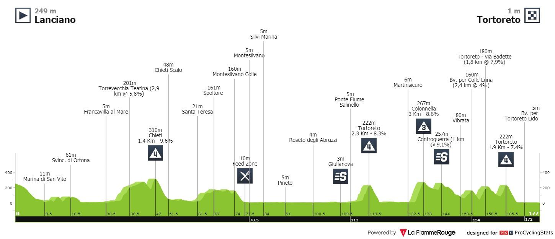Peter Sagan Giro d'Italia