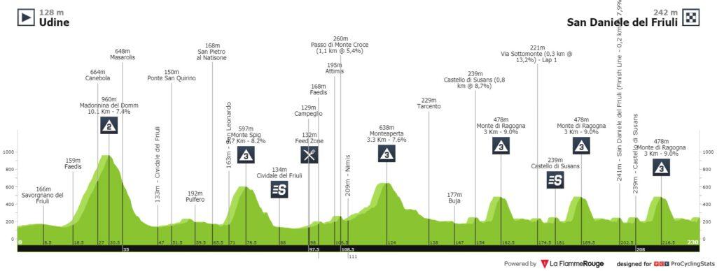 Giro d'Italia Thomas De Gendt 16. Etappe