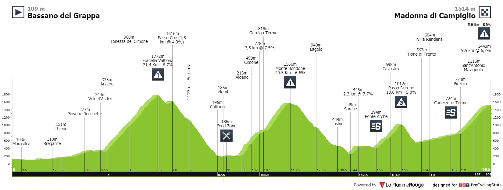 Giro d'Italia Pello Bilbao
