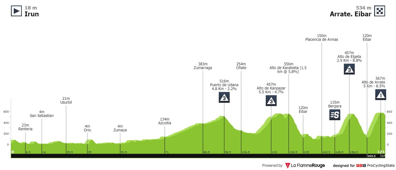 Primoz Roglic Vuelta a Espana