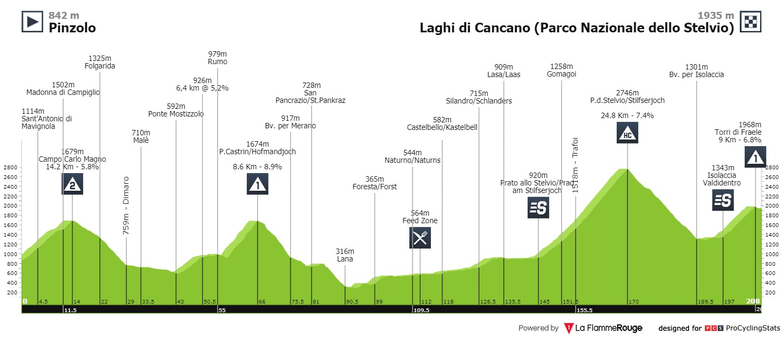Giro d'Italia Tao Geoghegan Hart