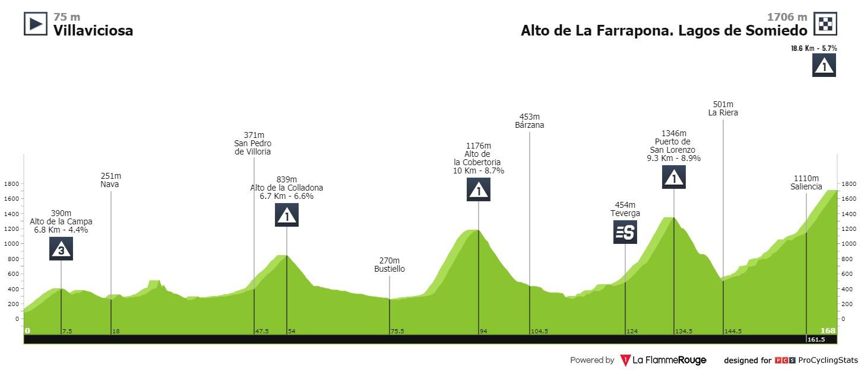 David Gaudu Vuelta a Espana