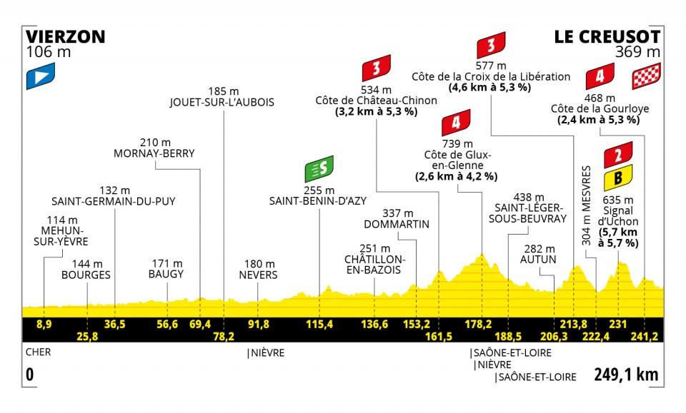 Mohoric Tour de France 2021 Etappen