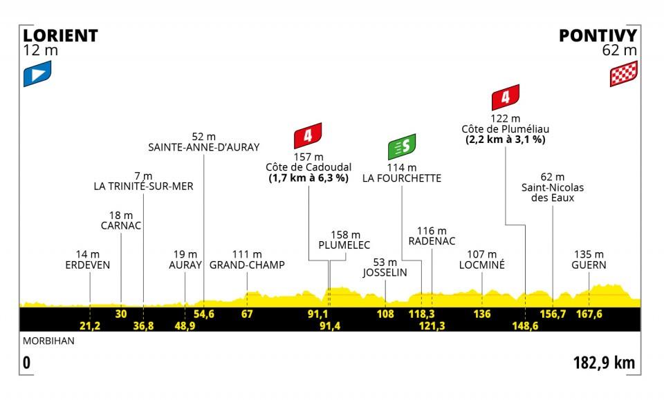 Caleb ewanTour de France 2021 Etappen