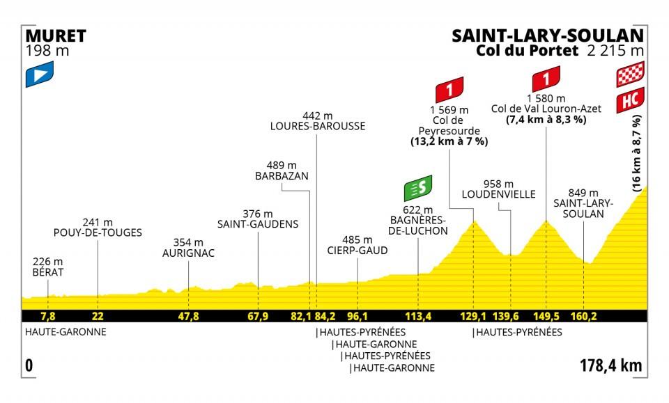 Vingegaard Tour de France 2021 Etappen