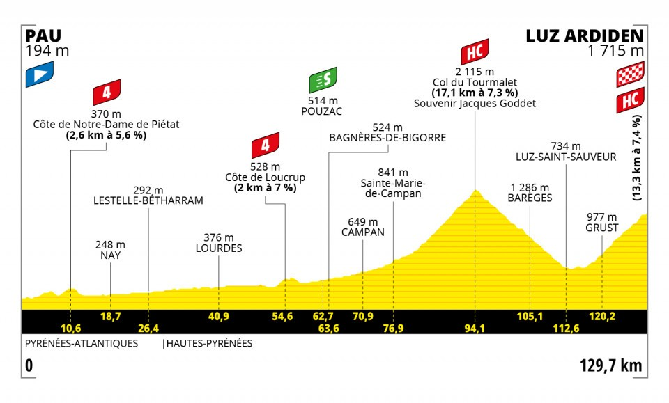 Pogacar Tour de France 2021 Etappen