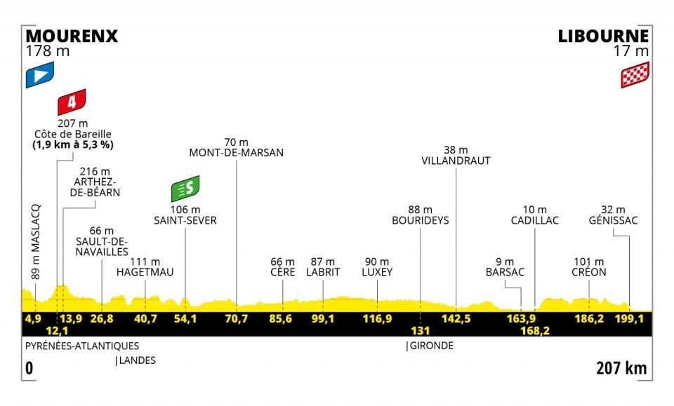Cavendish Tour de France 2021 Etappen