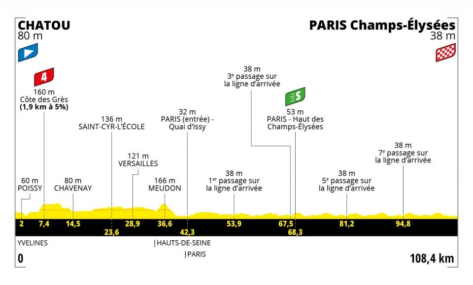 Van Aert Tour de France 2021 Etappen